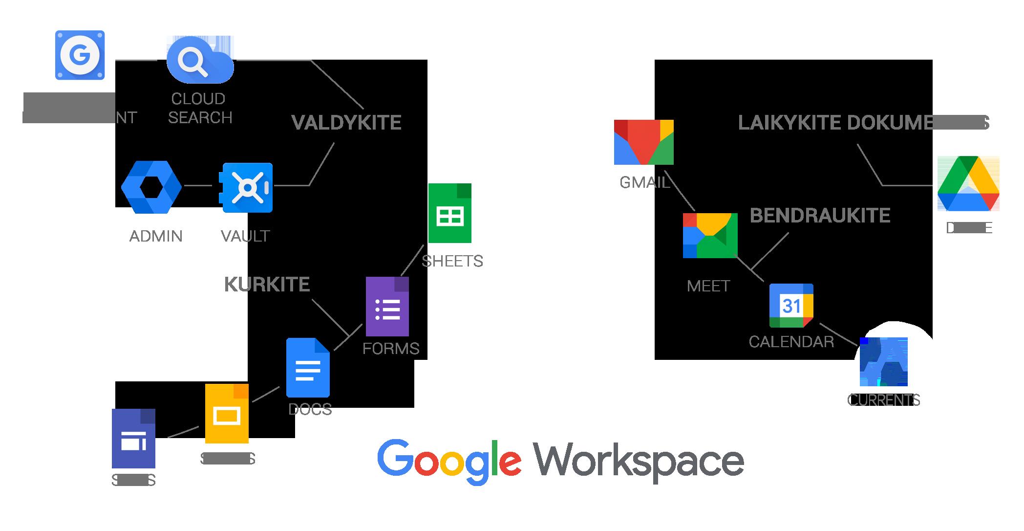 google workspace programos
